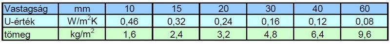 2. Ábra  A VIP hőszigetelő képessége és tömege a vastagság függvényében (λ= 0,005 W/mK és Sűrűség = 160 kg/m3)